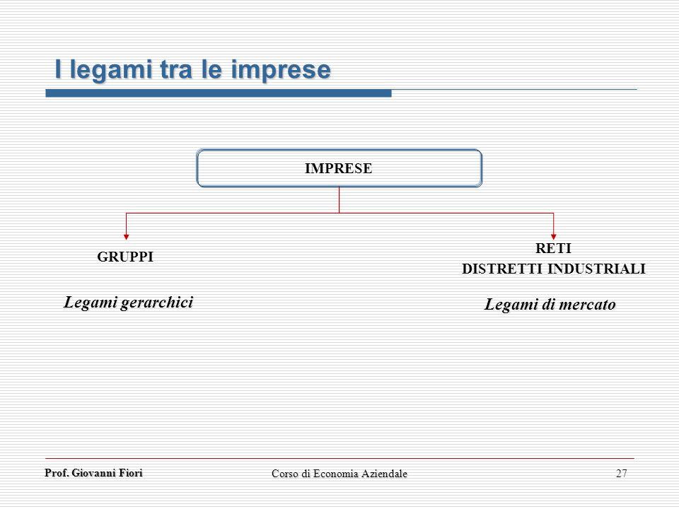 Prof. Giovanni Fiori Corso di Economia Aziendale27 I legami tra le imprese IMPRESE RETI DISTRETTI INDUSTRIALI GRUPPI Legami gerarchici Legami di merca