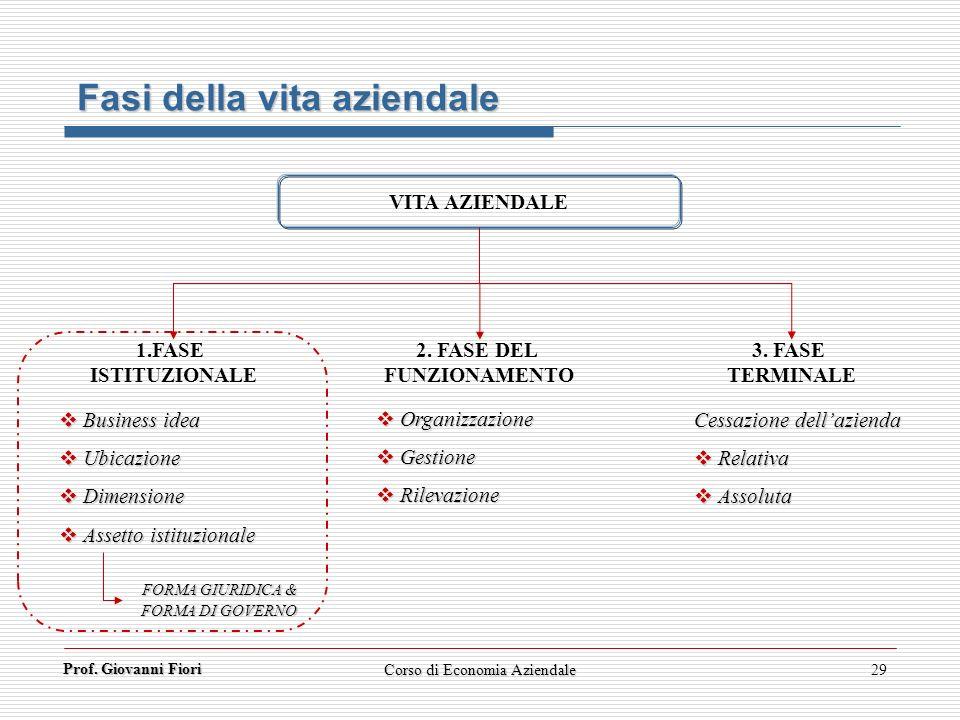 Prof. Giovanni Fiori Corso di Economia Aziendale29 Fasi della vita aziendale VITA AZIENDALE 1.FASE ISTITUZIONALE 3. FASE TERMINALE 2. FASE DEL FUNZION