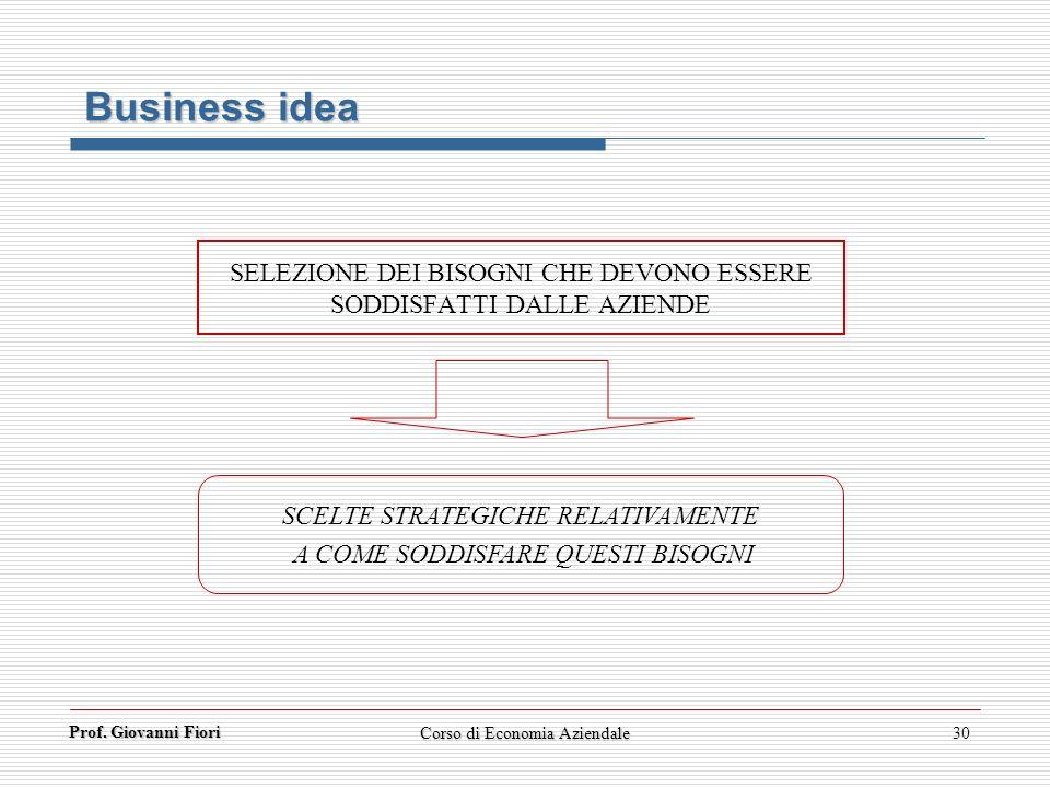 Prof. Giovanni Fiori Corso di Economia Aziendale30 Business idea SELEZIONE DEI BISOGNI CHE DEVONO ESSERE SODDISFATTI DALLE AZIENDE SCELTE STRATEGICHE