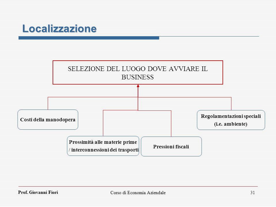 Prof. Giovanni Fiori Corso di Economia Aziendale31 Localizzazione SELEZIONE DEL LUOGO DOVE AVVIARE IL BUSINESS Costi della manodopera Prossimità alle