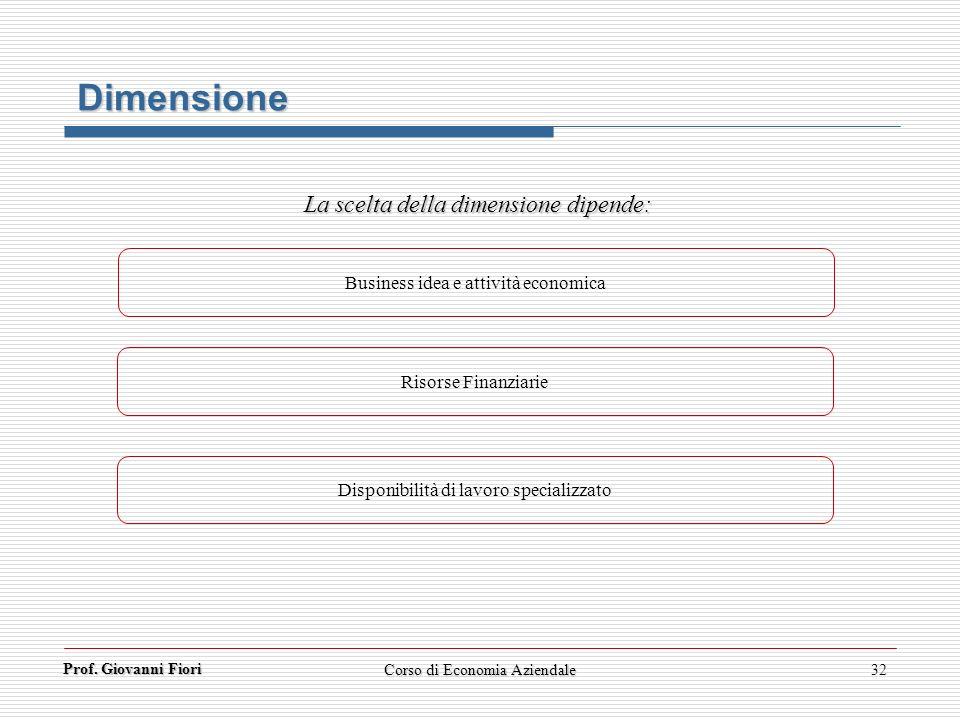 Prof. Giovanni Fiori Corso di Economia Aziendale32 Dimensione Business idea e attività economica Risorse Finanziarie Disponibilità di lavoro specializ