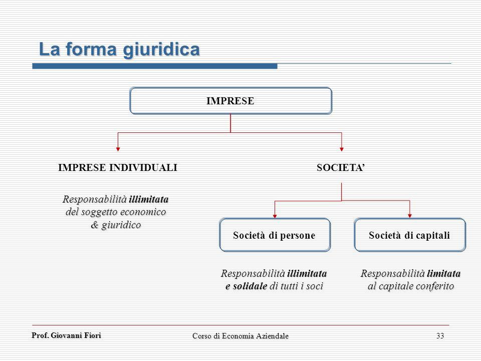 Prof. Giovanni Fiori Corso di Economia Aziendale33 La forma giuridica IMPRESE IMPRESE INDIVIDUALI SOCIETA Società di persone Società di capitali Respo