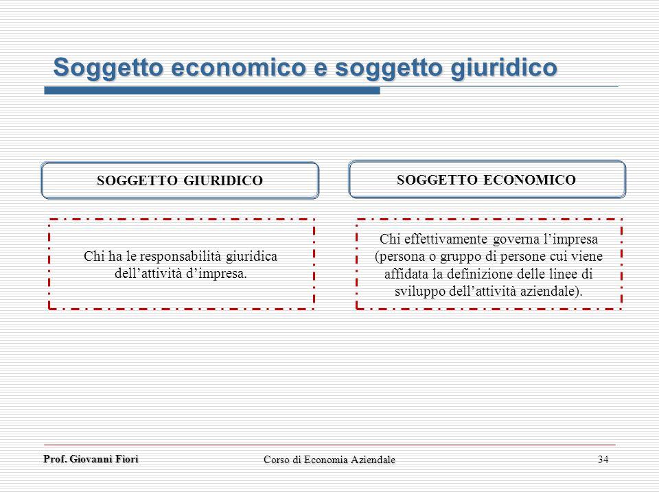 Prof. Giovanni Fiori Corso di Economia Aziendale34 Soggetto economico e soggetto giuridico Chi ha le responsabilità giuridica dellattività dimpresa. C