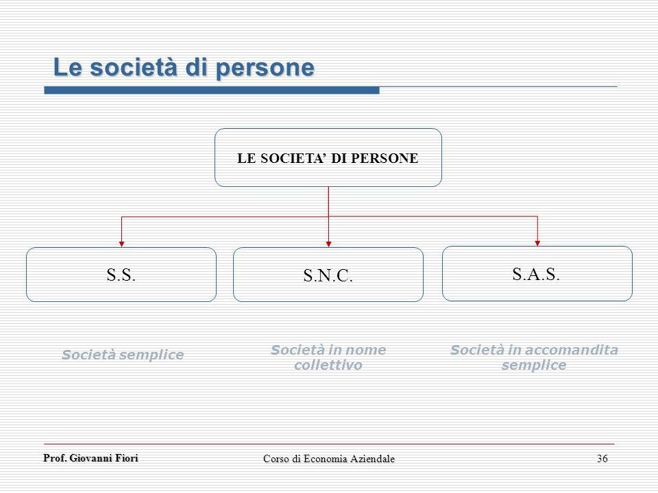 Prof. Giovanni Fiori Corso di Economia Aziendale36 Le società di persone LE SOCIETA DI PERSONE S.S. S.N.C. S.A.S. Società semplice Società in nome col