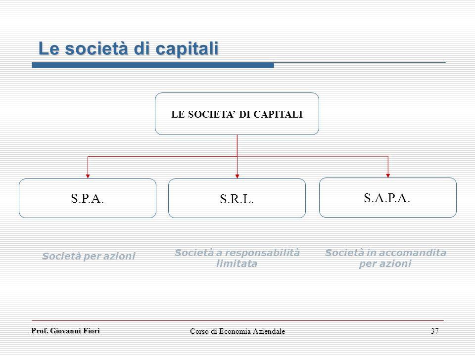 Prof. Giovanni Fiori Corso di Economia Aziendale37 LE SOCIETA DI CAPITALI S.P.A. S.R.L. S.A.P.A. Società per azioni Società a responsabilità limitata