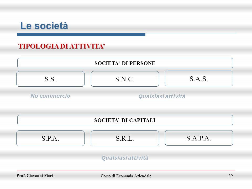 Prof. Giovanni Fiori Corso di Economia Aziendale39 SOCIETA DI CAPITALI S.P.A. S.R.L. S.A.P.A. S.S. S.N.C. S.A.S. No commercio Qualsiasi attività SOCIE
