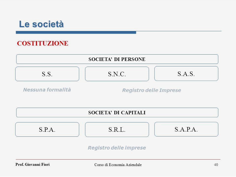 Prof. Giovanni Fiori Corso di Economia Aziendale40 SOCIETA DI CAPITALI S.P.A. S.R.L. S.A.P.A. S.S. S.N.C. S.A.S. Nessuna formalità Registro delle Impr