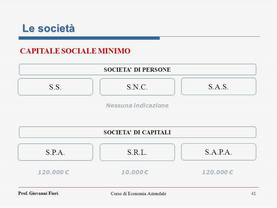 Prof. Giovanni Fiori Corso di Economia Aziendale41 SOCIETA DI CAPITALI S.P.A. S.R.L. S.A.P.A. S.S. S.N.C. S.A.S. Nessuna indicazione SOCIETA DI PERSON