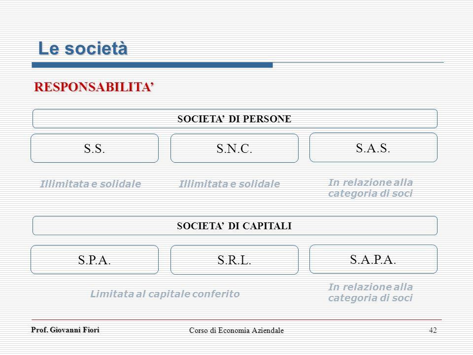 Prof. Giovanni Fiori Corso di Economia Aziendale42 SOCIETA DI CAPITALI S.P.A. S.R.L. S.A.P.A. S.S. S.N.C. S.A.S. SOCIETA DI PERSONE RESPONSABILITA Lim
