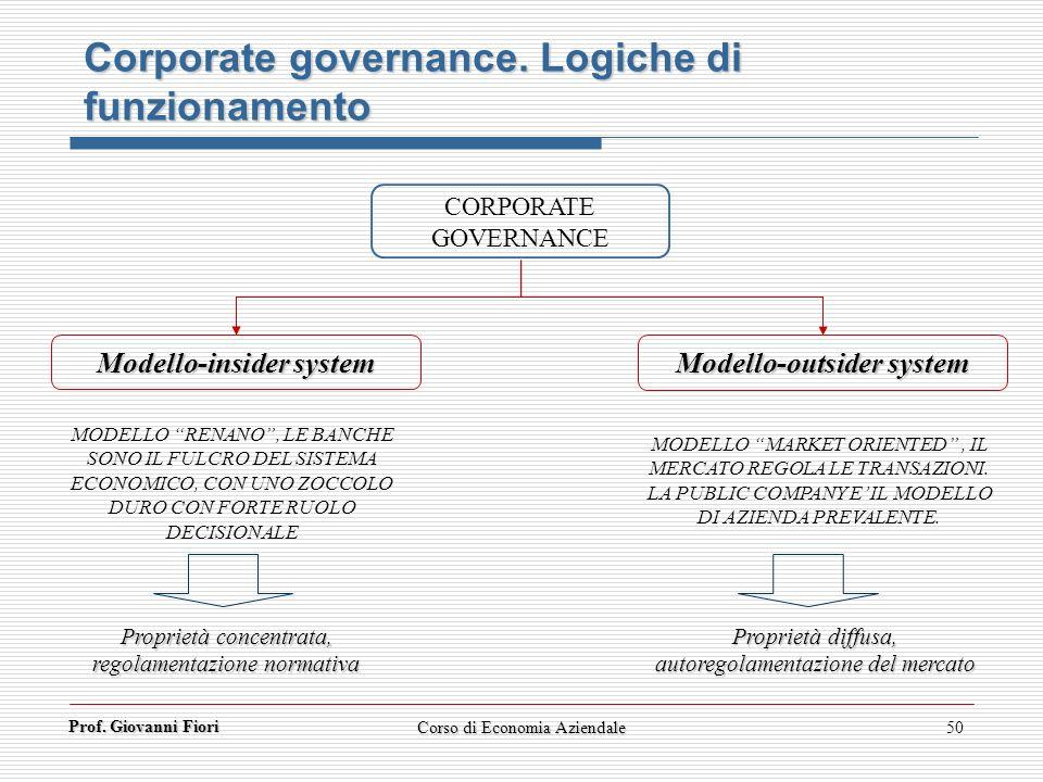 Prof. Giovanni Fiori Corso di Economia Aziendale50 Corporate governance. Logiche di funzionamento CORPORATE GOVERNANCE Modello-insider system Modello-