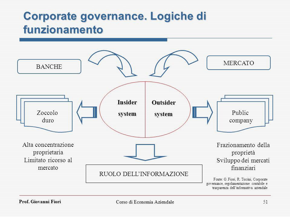 Prof. Giovanni Fiori Corso di Economia Aziendale51 Insidersystem Outsidersystem Public company Zoccolo duro MERCATO BANCHE RUOLO DELLINFORMAZIONE Alta