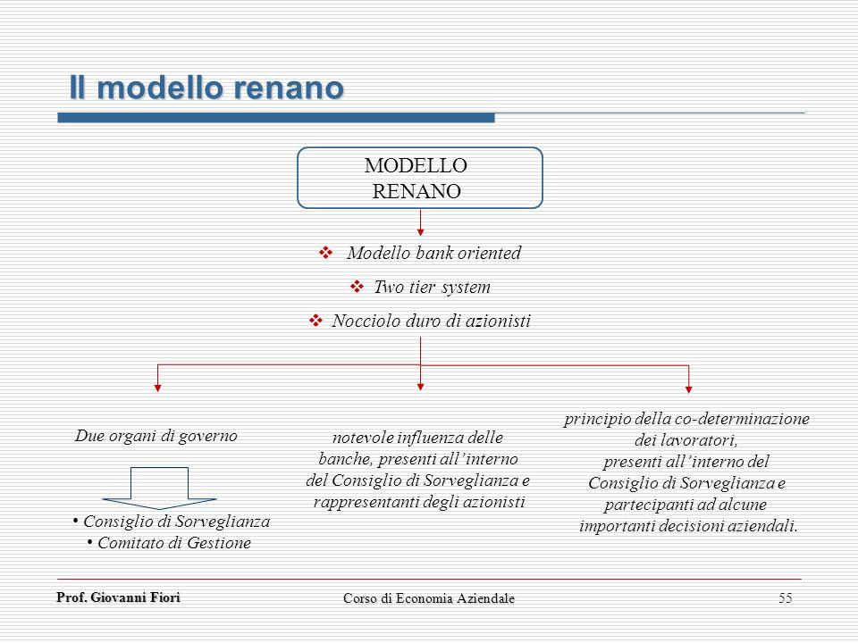 Prof. Giovanni Fiori Corso di Economia Aziendale55 Il modello renano Modello bank oriented Two tier system Nocciolo duro di azionisti MODELLO RENANO D