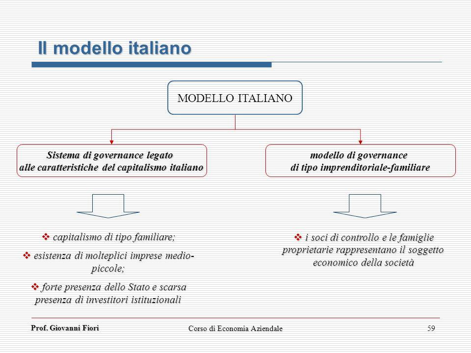 Prof. Giovanni Fiori Corso di Economia Aziendale59 Il modello italiano Sistema di governance legato alle caratteristiche del capitalismo italiano mode