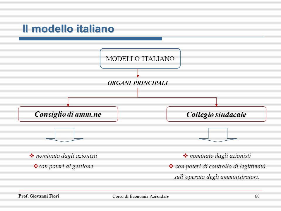 Prof. Giovanni Fiori Corso di Economia Aziendale60 Il modello italiano MODELLO ITALIANO ORGANI PRINCIPALI Consiglio di amm.ne Collegio sindacale nomin