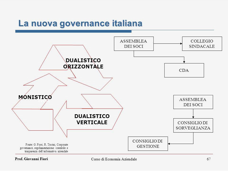 Prof. Giovanni Fiori Corso di Economia Aziendale67 Text DUALISTICO ORIZZONTALE DUALISTICO VERTICALE MONISTICO ASSEMBLEA DEI SOCI COLLEGIO SINDACALE CD