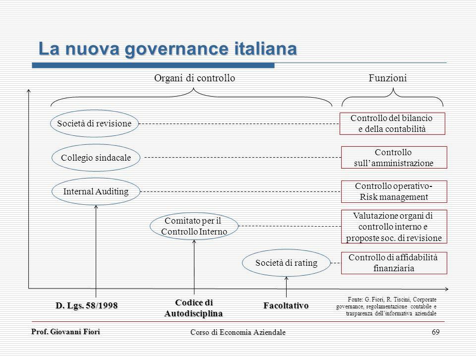 Prof. Giovanni Fiori Corso di Economia Aziendale69 Comitato per il Controllo Interno Società di revisione Società di rating Collegio sindacale Interna