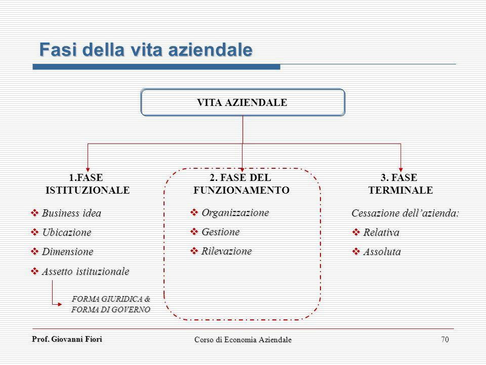 Prof. Giovanni Fiori Corso di Economia Aziendale70 Fasi della vita aziendale VITA AZIENDALE 1.FASE ISTITUZIONALE 3. FASE TERMINALE 2. FASE DEL FUNZION