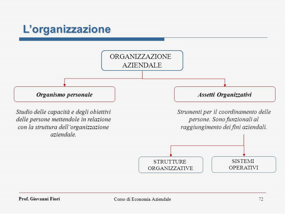 Prof. Giovanni Fiori Corso di Economia Aziendale72 Lorganizzazione ORGANIZZAZIONE AZIENDALE Organismo personale Assetti Organizzativi Strumenti per il