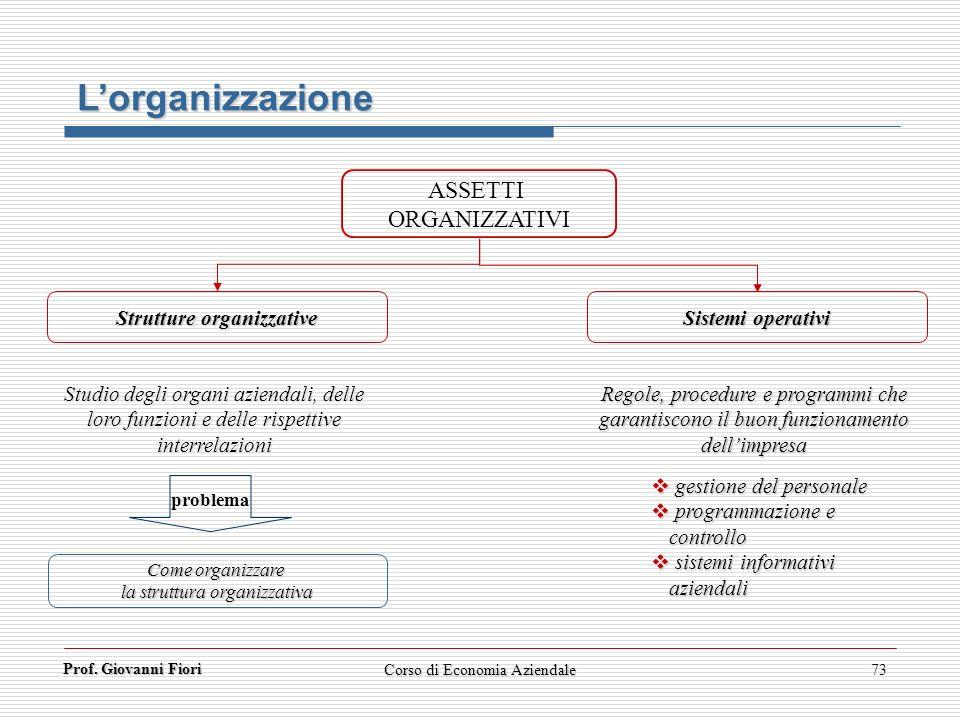 Prof. Giovanni Fiori Corso di Economia Aziendale73 Lorganizzazione ASSETTI ORGANIZZATIVI Strutture organizzative Sistemi operativi Regole, procedure e
