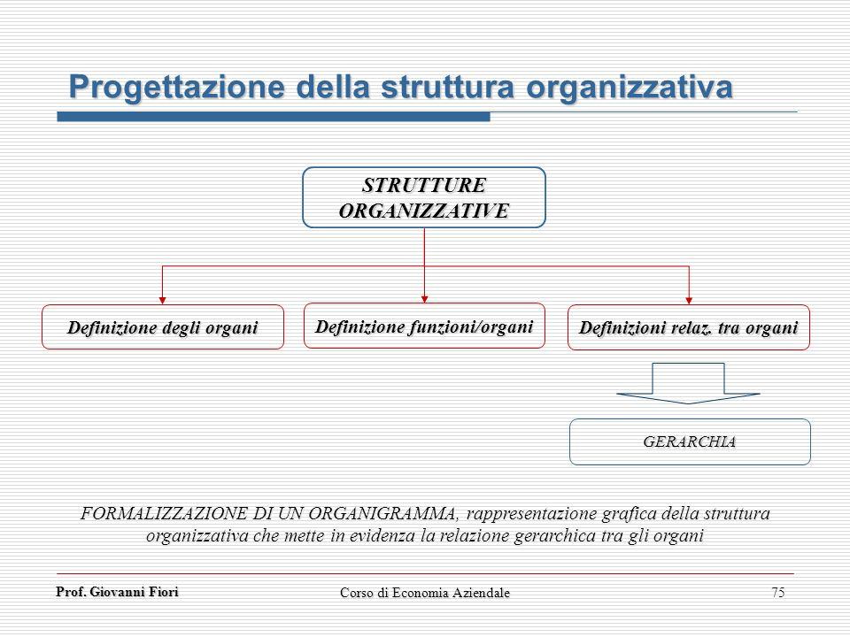 Prof. Giovanni Fiori Corso di Economia Aziendale75 Progettazione della struttura organizzativa STRUTTUREORGANIZZATIVE Definizione degli organi Definiz