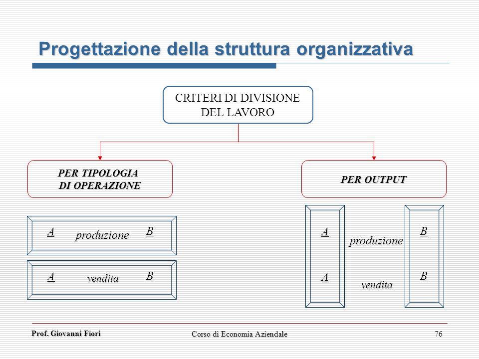 Prof. Giovanni Fiori Corso di Economia Aziendale76 CRITERI DI DIVISIONE DEL LAVORO PER TIPOLOGIA DI OPERAZIONE PER OUTPUT Progettazione della struttur