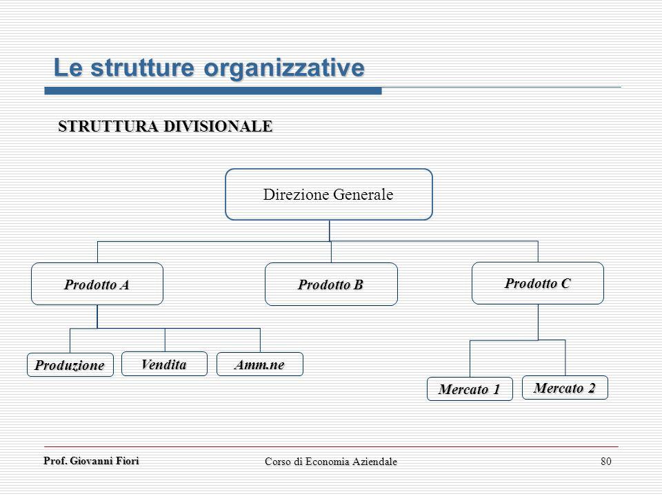 Prof. Giovanni Fiori Corso di Economia Aziendale80 Direzione Generale Prodotto A Le strutture organizzative STRUTTURA DIVISIONALE Prodotto B Prodotto