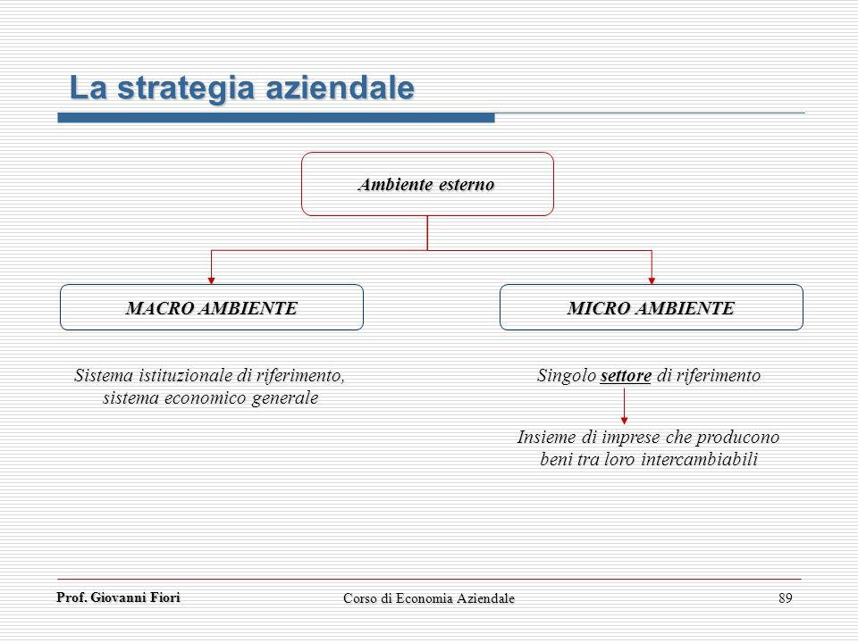 Prof. Giovanni Fiori Corso di Economia Aziendale89 La strategia aziendale Ambiente esterno MACRO AMBIENTE MICRO AMBIENTE Singolo settore di riferiment