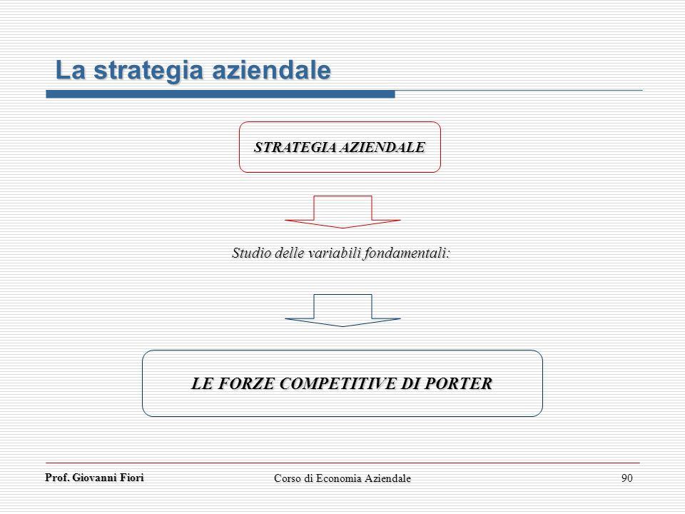 Prof. Giovanni Fiori Corso di Economia Aziendale90 La strategia aziendale STRATEGIA AZIENDALE Studio delle variabili fondamentali: LE FORZE COMPETITIV