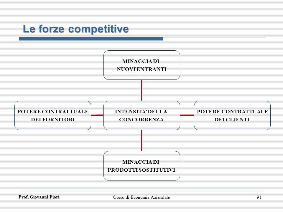 Prof. Giovanni Fiori Corso di Economia Aziendale91 Le forze competitive INTENSITA DELLA CONCORRENZA POTERE CONTRATTUALE DEI CLIENTI POTERE CONTRATTUAL