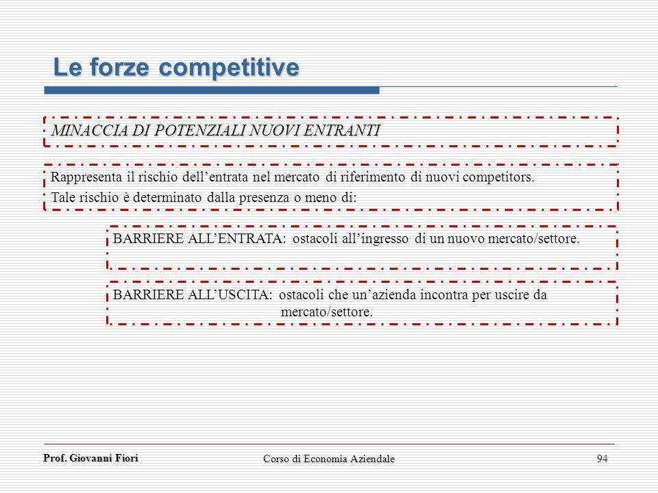 Prof. Giovanni Fiori Corso di Economia Aziendale94 Le forze competitive MINACCIA DI POTENZIALI NUOVI ENTRANTI Rappresenta il rischio dellentrata nel m