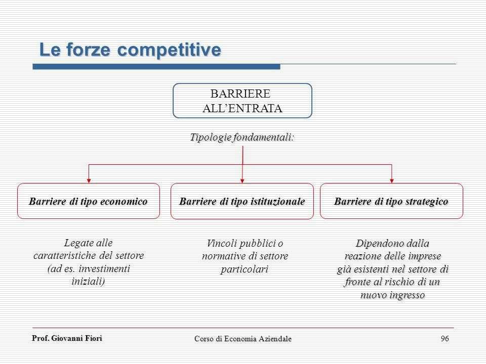 Prof. Giovanni Fiori Corso di Economia Aziendale96 BARRIERE ALLENTRATA Tipologie fondamentali: Vincoli pubblici o normative di settore particolari Bar