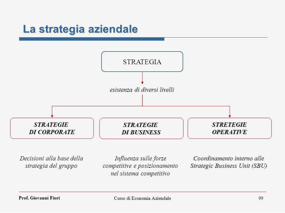 Prof. Giovanni Fiori Corso di Economia Aziendale99 La strategia aziendale STRATEGIA esistenza di diversi livelli STRATEGIE DI CORPORATE STRETEGIEOPERA