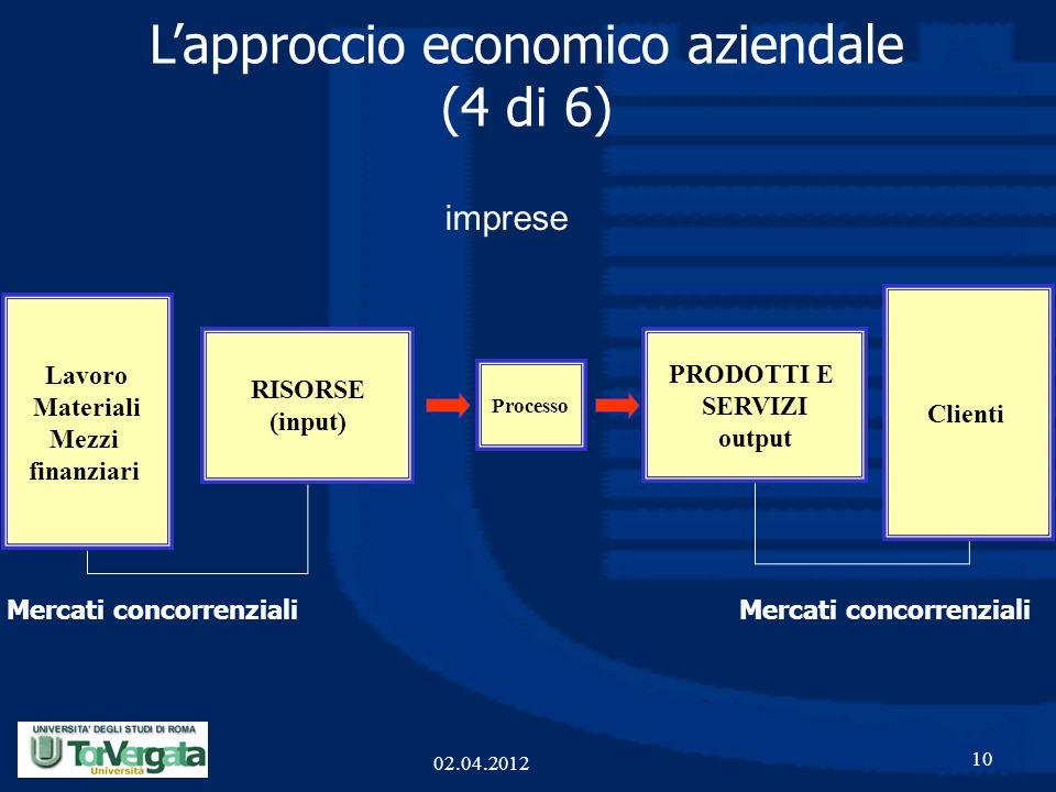 10 PRODOTTI E SERVIZI output Processo RISORSE (input) Lapproccio economico aziendale (4 di 6) Lavoro Materiali Mezzi finanziari Clienti Mercati concor
