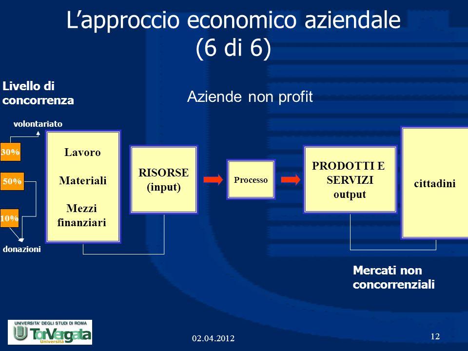 12 PRODOTTI E SERVIZI output Processo RISORSE (input) Lapproccio economico aziendale (6 di 6) Lavoro Materiali Mezzi finanziari cittadini Aziende non