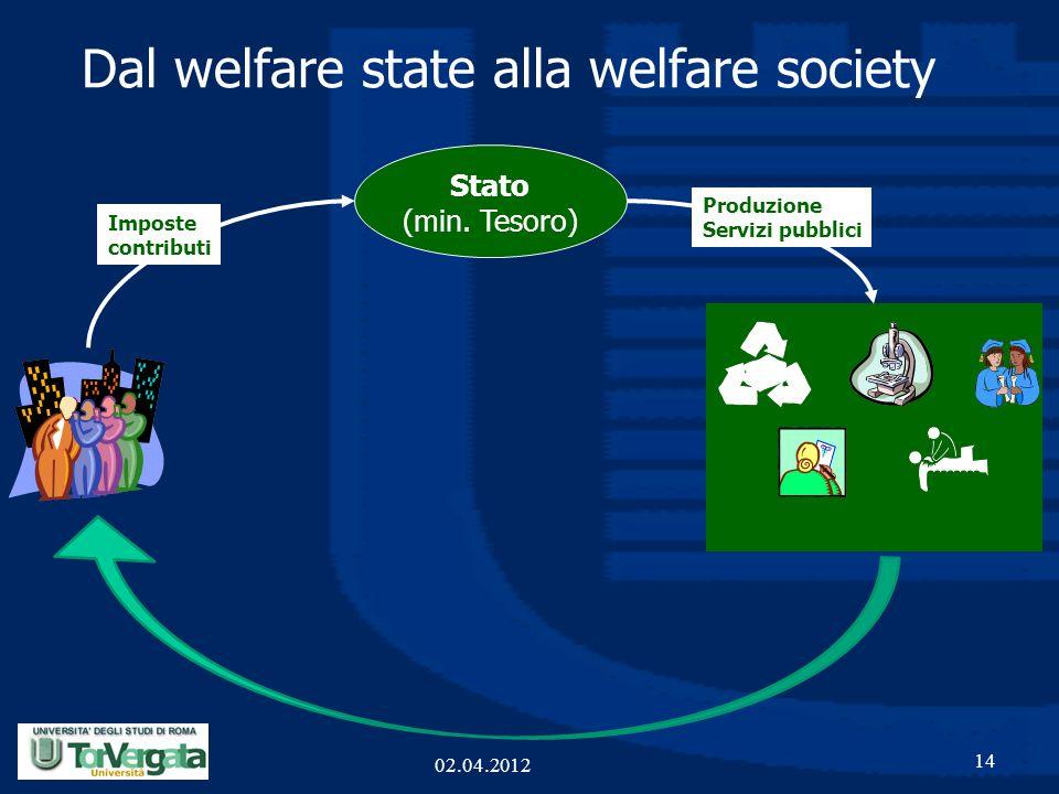 Dal welfare state alla welfare society 14 Stato (min. Tesoro) Imposte contributi Produzione Servizi pubblici 02.04.2012