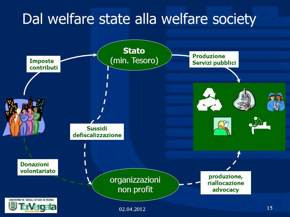 Dal welfare state alla welfare society 15 Stato (min. Tesoro) organizzazioni non profit Imposte contributi Produzione Servizi pubblici Donazioni volon