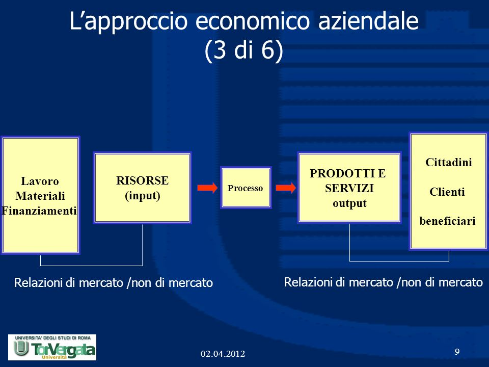 9 PRODOTTI E SERVIZI output Processo RISORSE (input) Lapproccio economico aziendale (3 di 6) Lavoro Materiali Finanziamenti Cittadini Clienti benefici