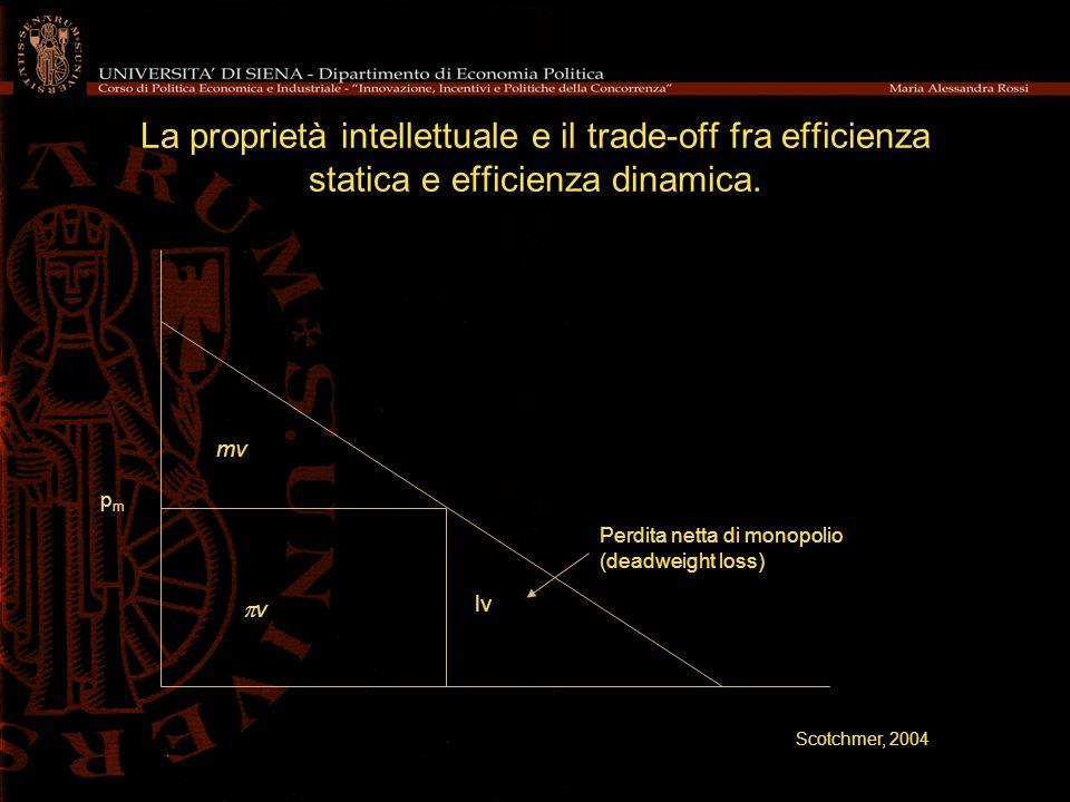 La proprietà intellettuale e il trade-off fra efficienza statica e efficienza dinamica. Perdita netta di monopolio (deadweight loss) pmpm mv v lv Scot