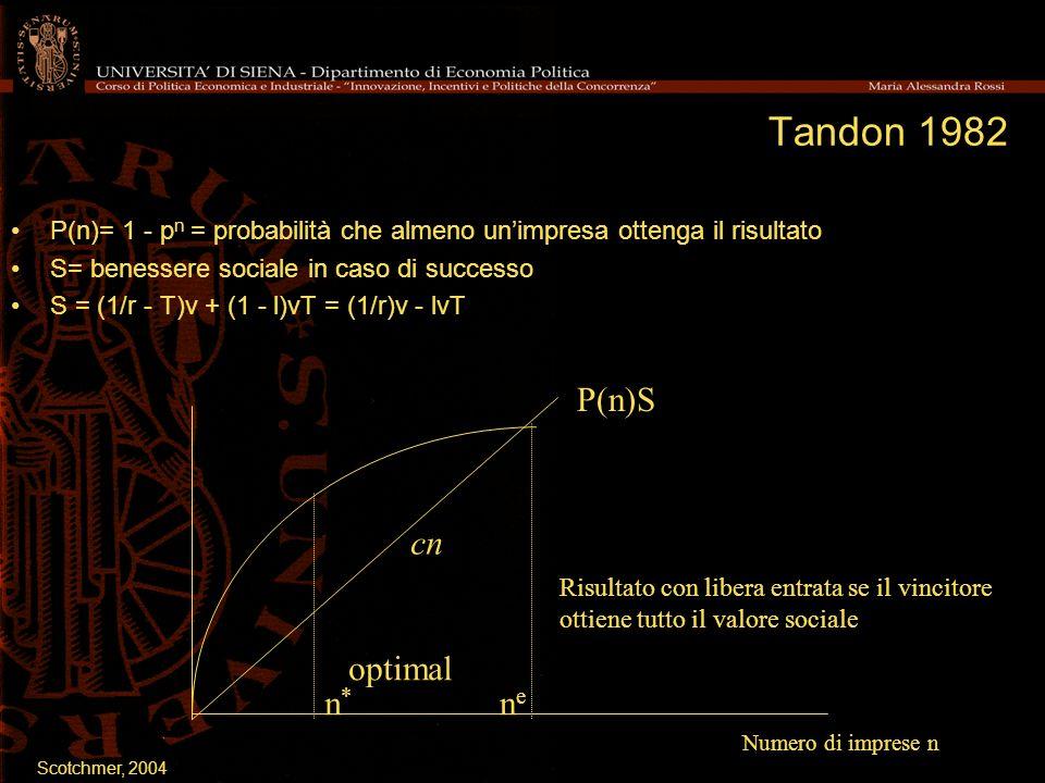 Tandon 1982 P(n)= 1 - p n = probabilità che almeno unimpresa ottenga il risultato S= benessere sociale in caso di successo S = (1/r - T)v + (1 - l)vT