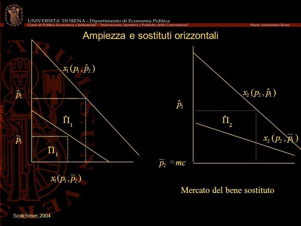 Ampiezza e sostituti orizzontali ) ˆ,( 211 ppx ) ~,( 211 ppx 2 ˆ p mcp 2 ~ 1 ~ p 1 ˆ p ) ˆ,( 122 ppx ˆ ~ Mercato del bene sostituto ) ~,( 122 ppx 1 1