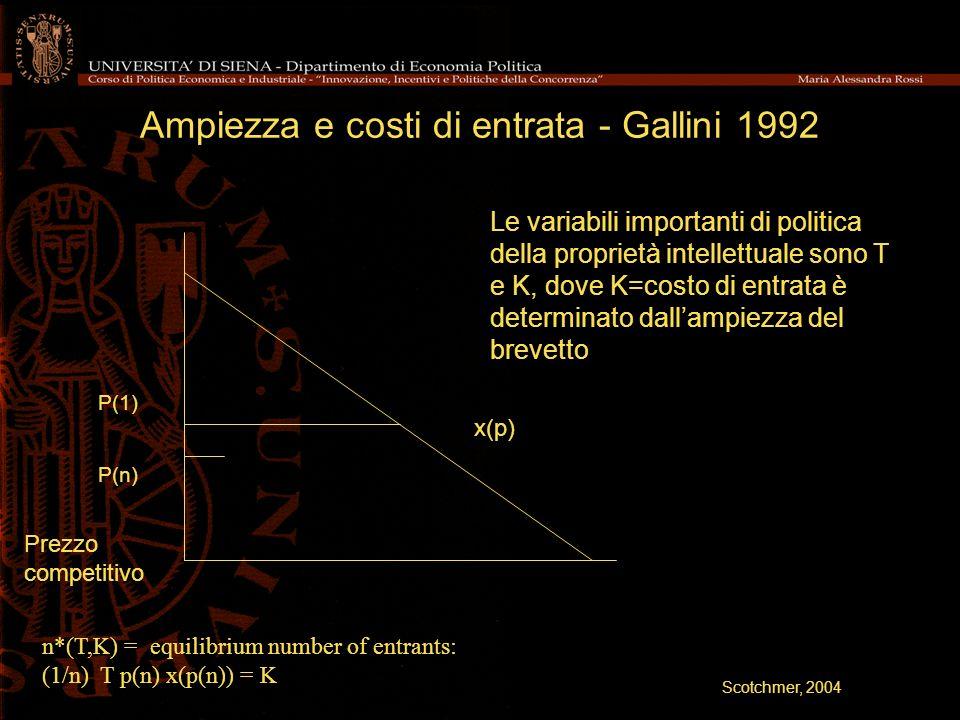 Ampiezza e costi di entrata - Gallini 1992 n*(T,K) = equilibrium number of entrants: (1/n) T p(n) x(p(n)) = K P(1) P(n) x(p) Prezzo competitivo Le var