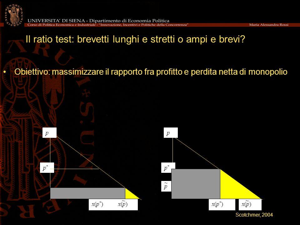 Il ratio test: brevetti lunghi e stretti o ampi e brevi? Obiettivo: massimizzare il rapporto fra profitto e perdita netta di monopolio p x(p)x(p) p*p*