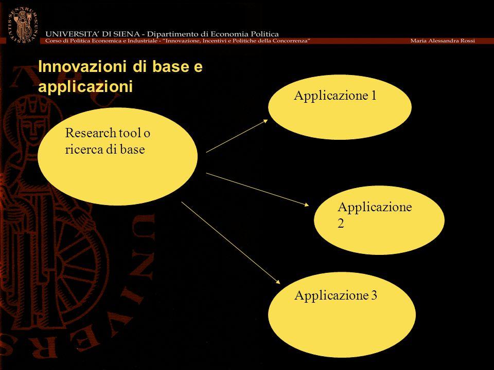 Research tool o ricerca di base Applicazione 2 Applicazione 1 Applicazione 3 Innovazioni di base e applicazioni