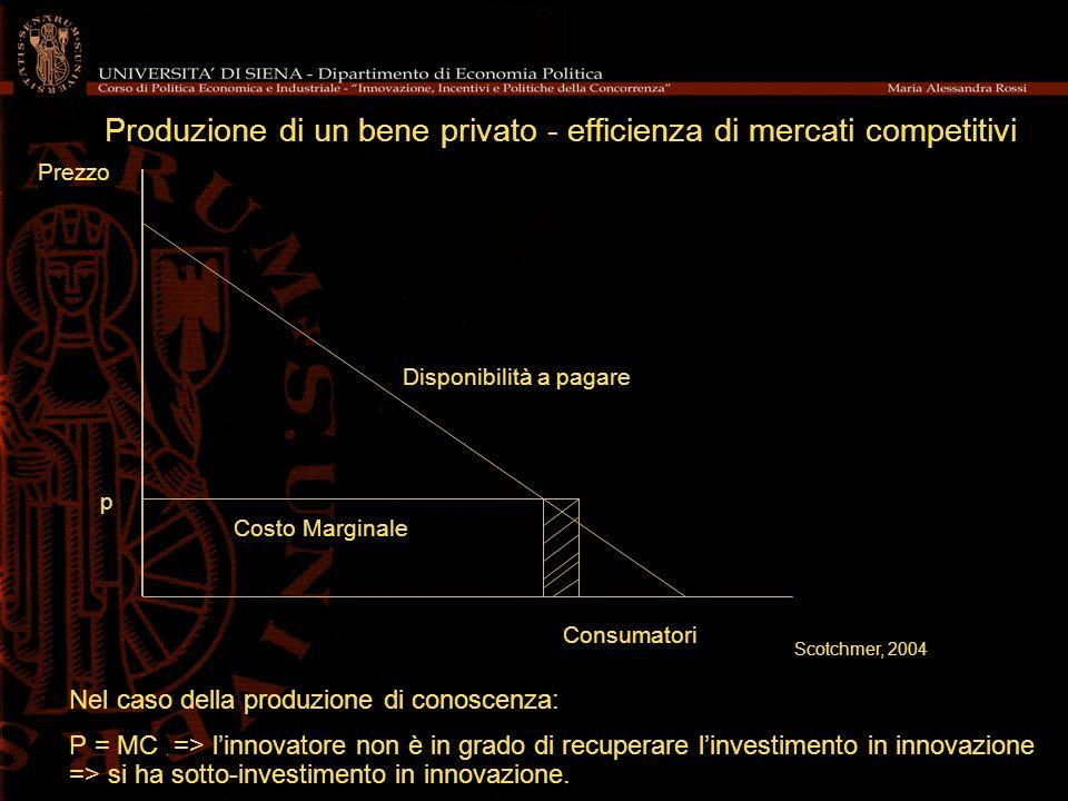 Produzione di un bene privato - efficienza di mercati competitivi Costo Marginale Prezzo Consumatori Nel caso della produzione di conoscenza: P = MC =