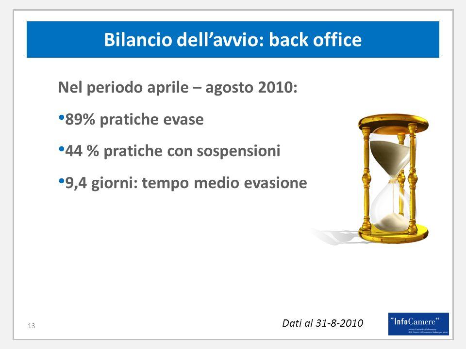 Dati al 31-8-2010 13 Bilancio dellavvio: back office Nel periodo aprile – agosto 2010: 89% pratiche evase 44 % pratiche con sospensioni 9,4 giorni: tempo medio evasione