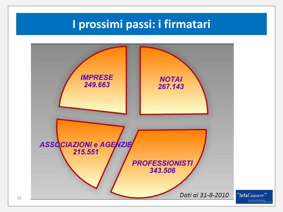 16 I prossimi passi: i firmatari Dati al 31-8-2010