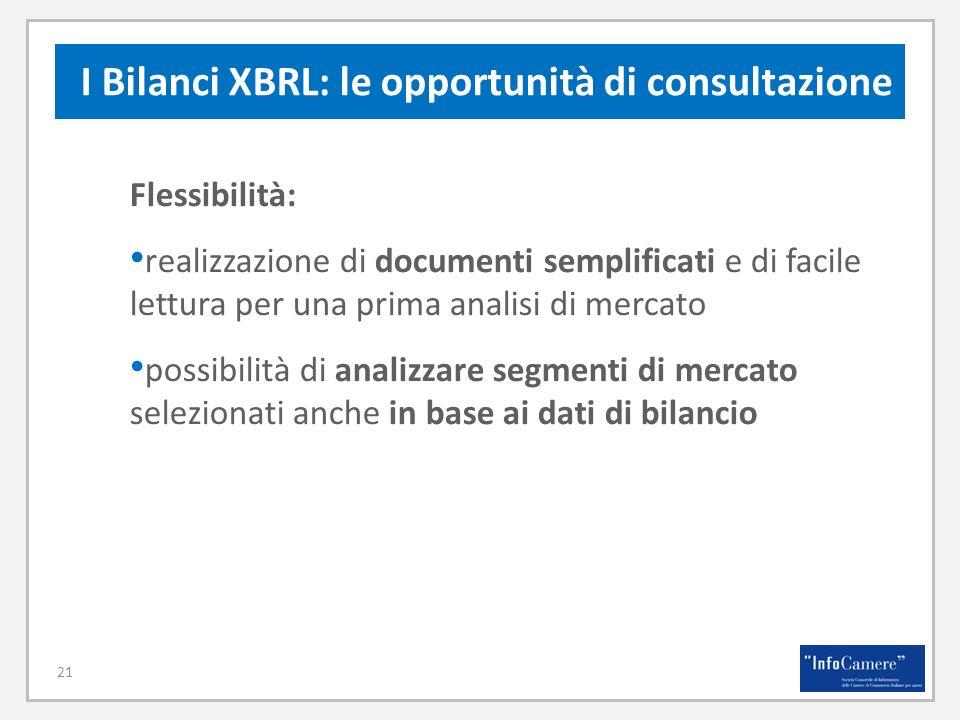 Flessibilità: realizzazione di documenti semplificati e di facile lettura per una prima analisi di mercato possibilità di analizzare segmenti di mercato selezionati anche in base ai dati di bilancio I Bilanci XBRL: le opportunità di consultazione 21