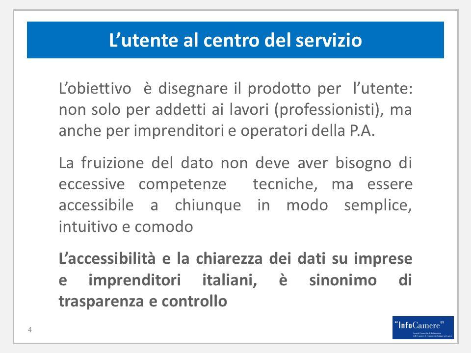 Lutente al centro del servizio 4 Lobiettivo è disegnare il prodotto per lutente: non solo per addetti ai lavori (professionisti), ma anche per imprenditori e operatori della P.A.