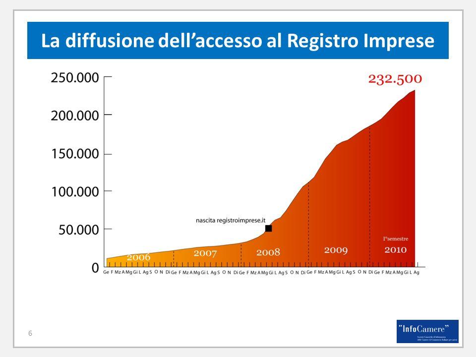 La diffusione dellaccesso al Registro Imprese 6