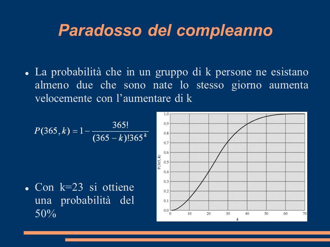 Paradosso del compleanno La probabilità che in un gruppo di k persone ne esistano almeno due che sono nate lo stesso giorno aumenta velocemente con la